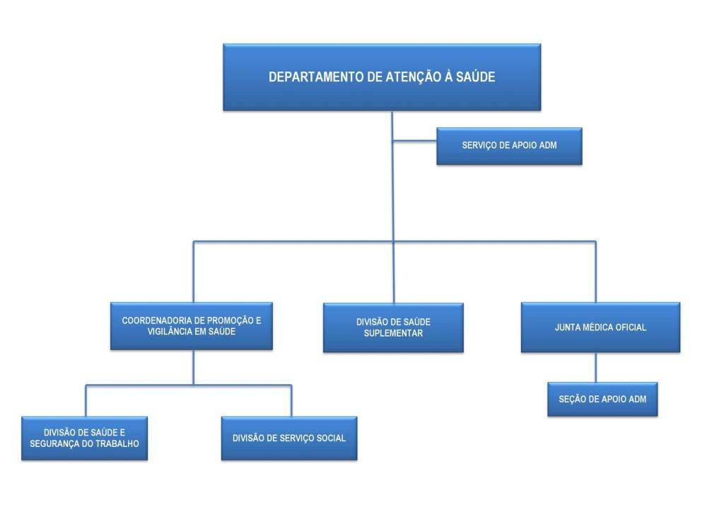 Organograma DAS (atualizado em 03_08_16)